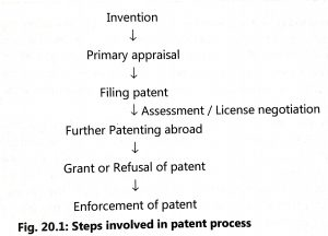 INTELLECTUAL PROPERTY RIGHT (IPR) AND PROTECTION (IPP)