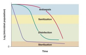 Antisepsis and its requirements