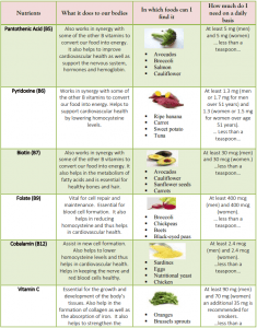Vitamins: Overview