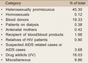 HIV/AIDS: Structure and Properties