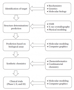 STRATEGIES IN COMPUTER-AIDED DRUG DESIGNING