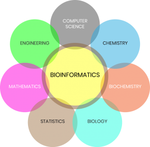 Sequential Growth In Bioinformatics