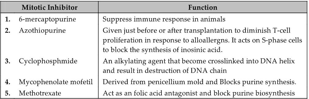 Transplantation Immunology